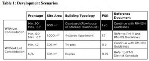 rm12-development-scenarios-for-grandview-highway
